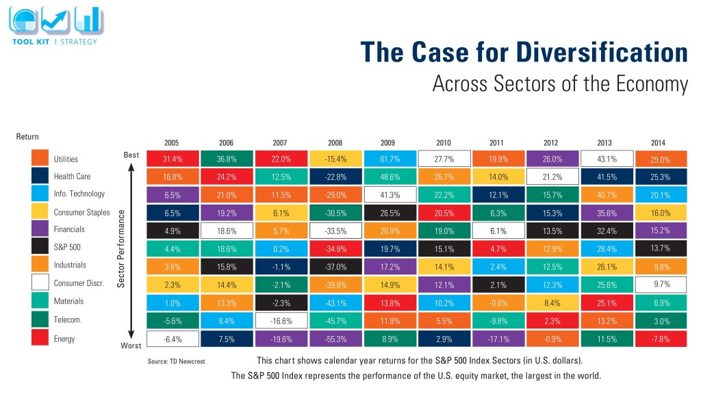 The Case for Diversification