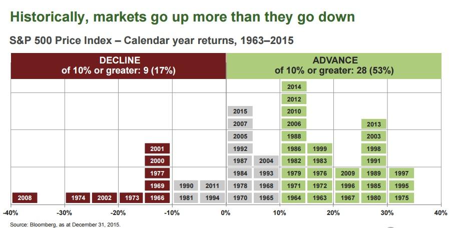 Markets Do Go Up